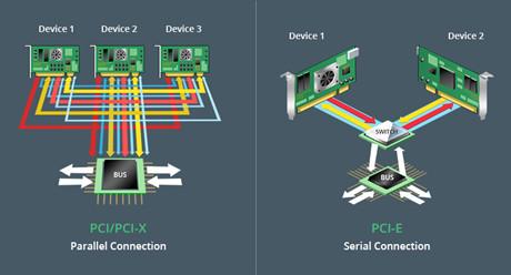 https://media.fs.com/images/community/uploads/post/202107/09/post29-topologia-de-trabajo-de-pci-x-vs-tarjeta-pci-e-0nwhwsgala.jpg