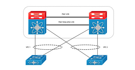 https://media.fs.com/images/community/uploads/post/202107/16/post29-implementacion-vpc-fykrdmd2dm.jpg