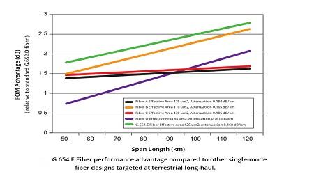 https://media.fs.com/images/community/uploads/post/202107/20/post27-fibre-monomode-g-654-e-hdcynnttke.jpg