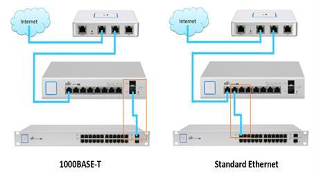 https://media.fs.com/images/community/uploads/post/202107/29/post27-1000base-t-vs-standard-ethernet-yjjkorheiu.jpg