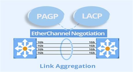 https://media.fs.com/images/community/uploads/post/202107/29/post27-post27-lacp-vs-pagp-nhqnq7vhc6-4dxljhqwol.jpg