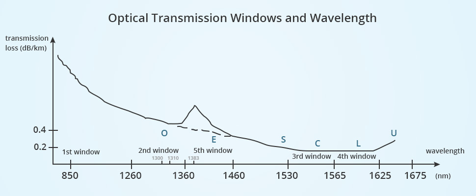 bandwidth of optical fiber