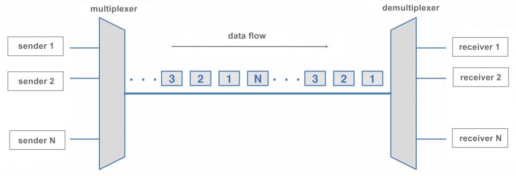 TDM multiplexing techniques
