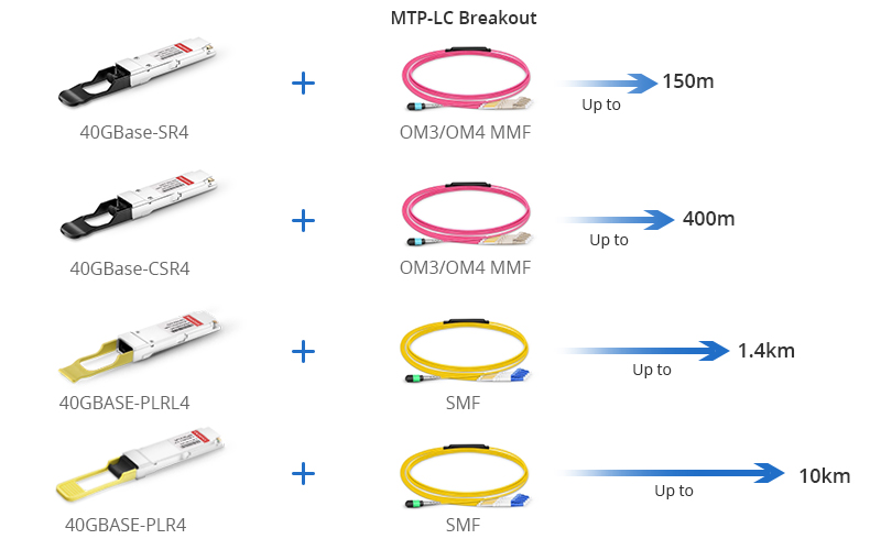 https://media.fs.com/images/community/wp-content/uploads/2013/05/40G-QSFP-transceivers-used-for-4x10G.jpg