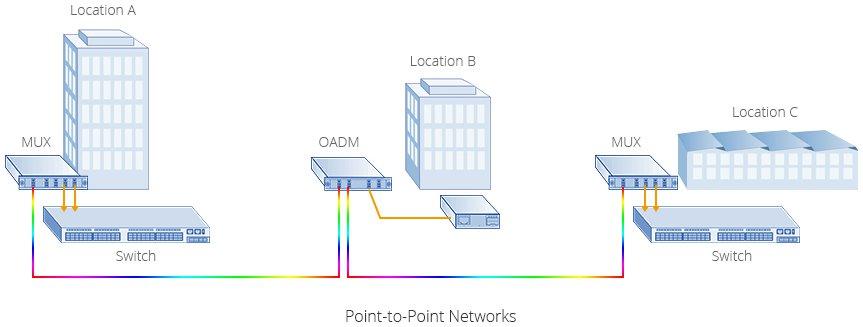 working diagram of OADM