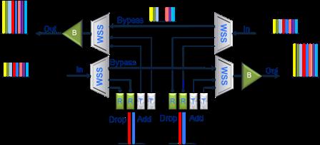 working diagram of ROADM