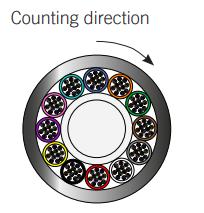 fiber color code
