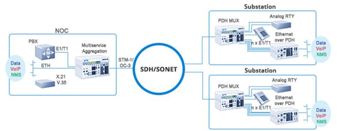 SONET SDH SFP Module Application