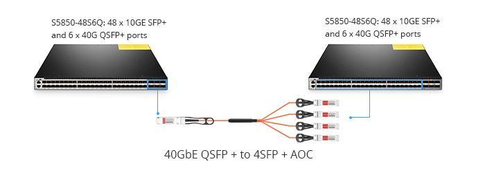 40GbE QSFP+ to 4 x SFP+ AOC cable connectivity