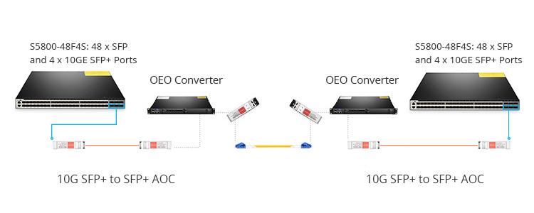 AOC cables long haul transmission