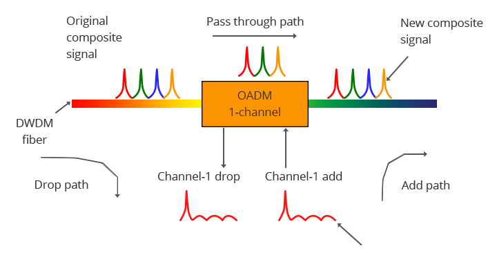 1-канальный-DWDM-OADM-Работа