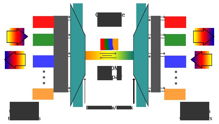 Bi-Directional-DWDM-Operation