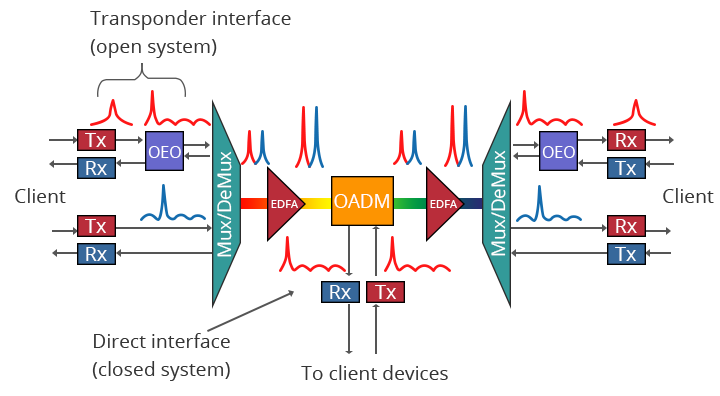 DWDM-System-Structure