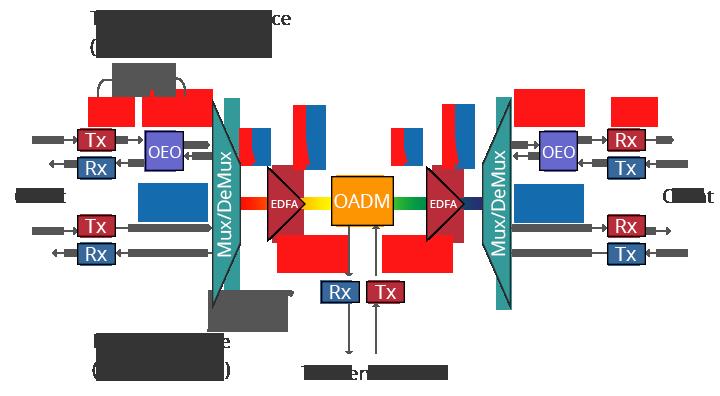 DWDM-система-структуры