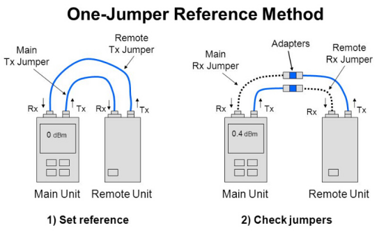 Figure 3: Optical Power Meter and Light Source Testing