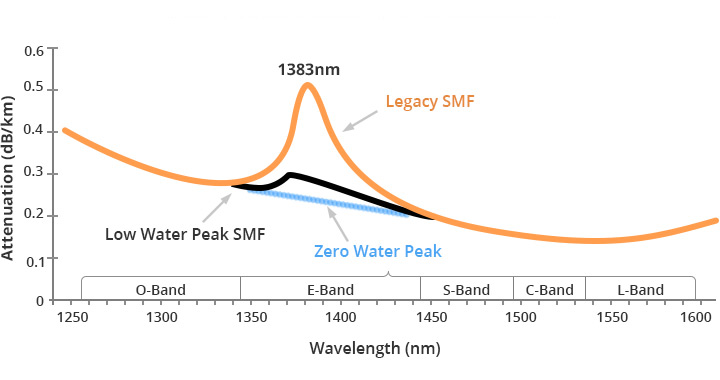 Difference between legacy G.652 fiber and G.652.D fiber