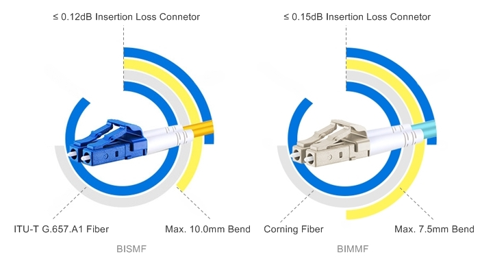 ultr low loss BIF patch cable