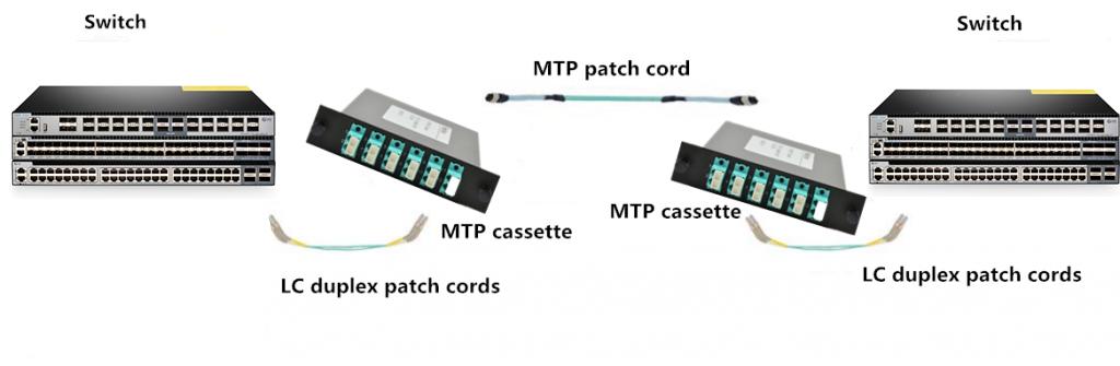 fiber cassette module