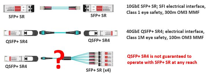 40GBASE SR4 and 10GBASE SR links