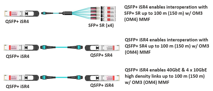 40GBASE iSR4 QSFP+ transceiver used with 40gbase SR4 and SFP+ SR
