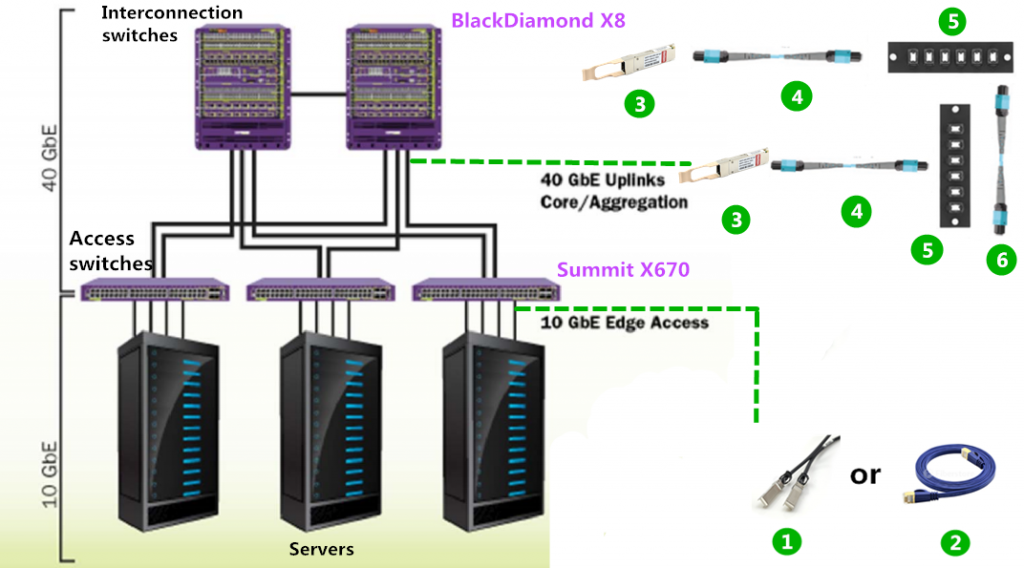 Cabling Solutions for Extreme X670