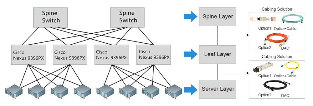Cisco-Nexus 9396PX 40G spine-leaf connection solution