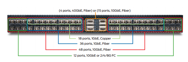 QFX3500-ports