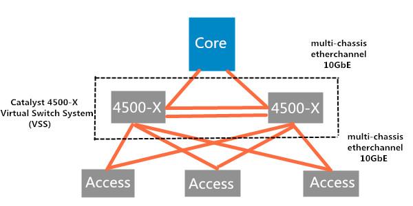 VSS на коммутаторе Cisco серии 4500-X
