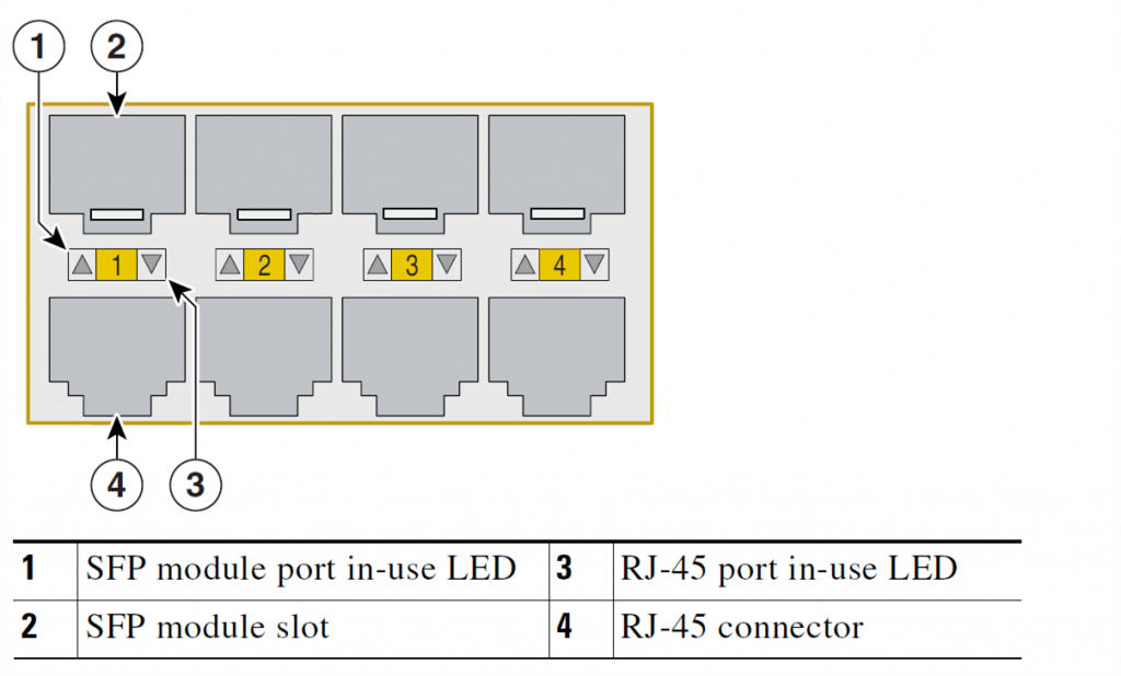 Cisco ME 3400 dual-purpose port information