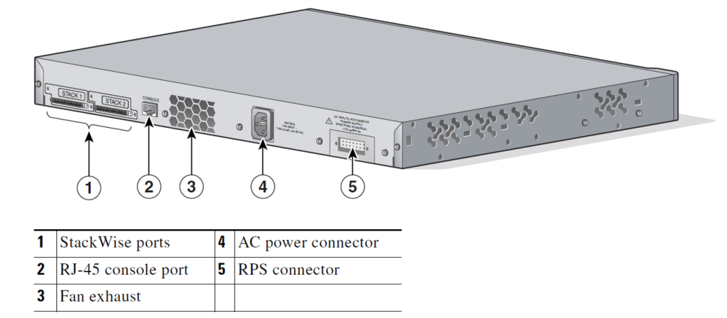 Cisco Catalyst 3750G-48TS rear panel