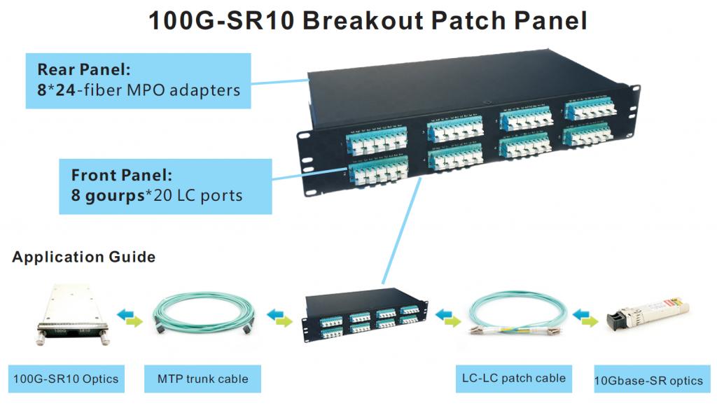 100G-SR10 breakout panel