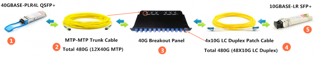 40G QSFP+ MTP to 10G Single-mode Breakout Cabling
