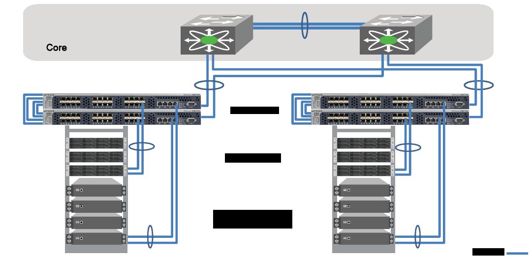NETGEAR ProSAFE XSM7224S ToR access layer for servers