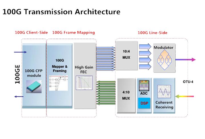 100G transceiver network