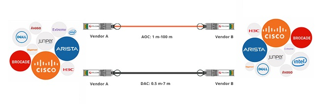 Direct Attach Cable factory, what is dac cable