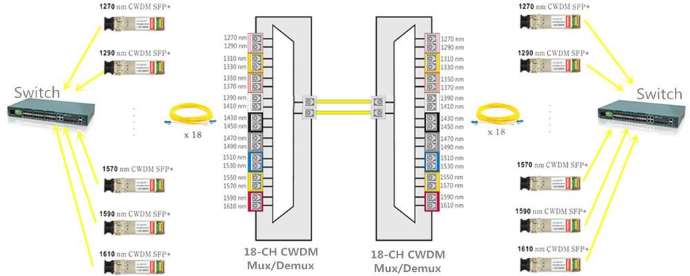 10g cwdm network