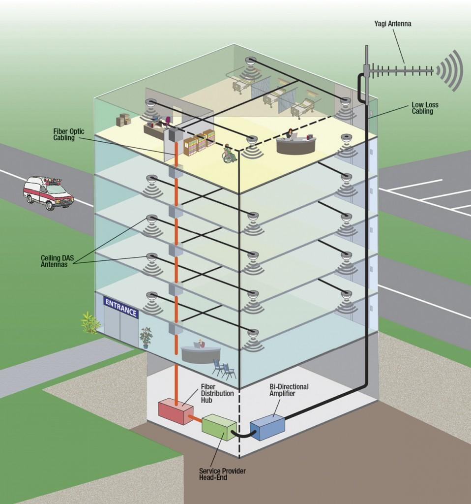 indoor DAS network