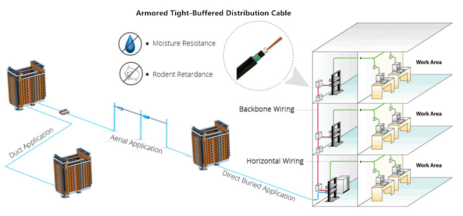 Armored LSZH Tight-Buffered Distribution Fiber Optic Cable for IndoorOutdoor Applications