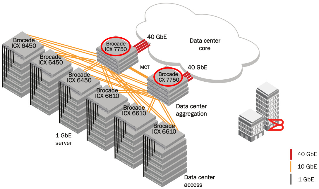 Data Center 10 GbE Aggregation