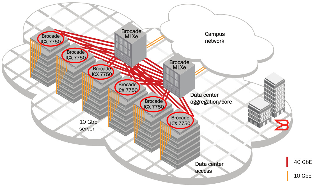 Data Center ToR Server Connectivity
