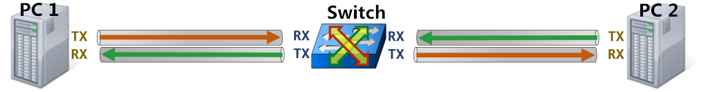 patch cable connects pc to switch
