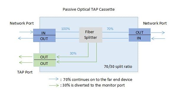 Optical TAP