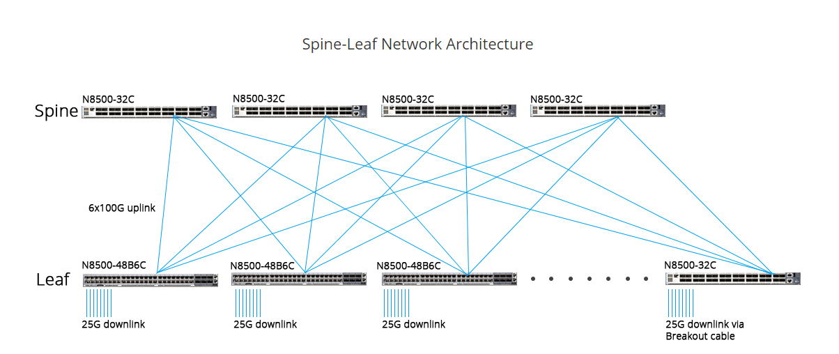 spine-and-leaf infrastructure