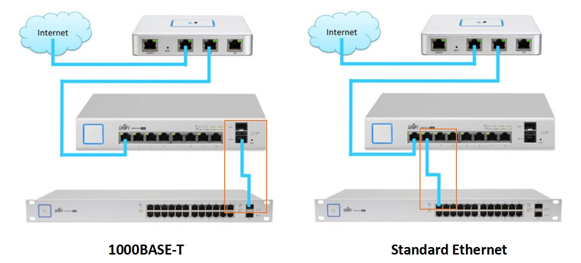 Modes d'interconnexion des switchs 1000BASE-T avec ports SFP