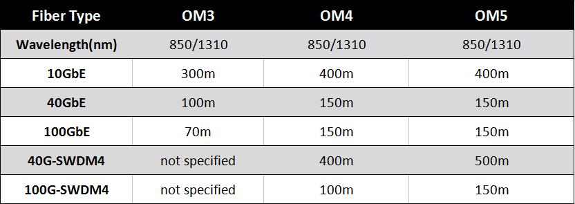 https://media.fs.com/images/community/wp-content/uploads/2017/06/Maximum-distance-of-OM3-OM4-OM5.png
