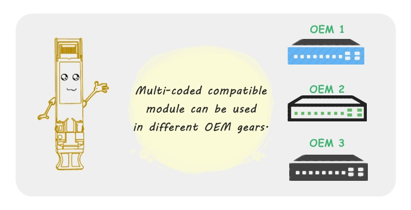 Multi-coded compatible module can be used in different OEM gears.