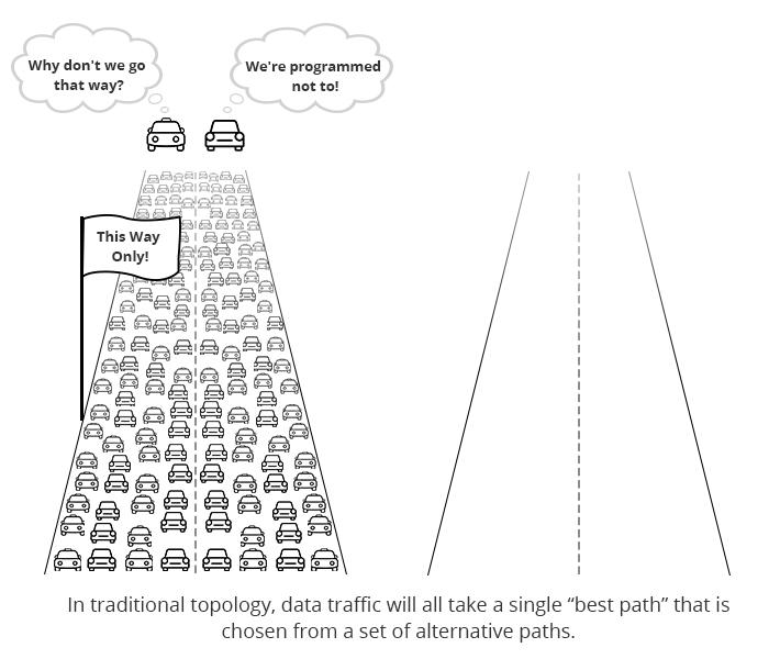 traditional tree-tier data traffic congestion