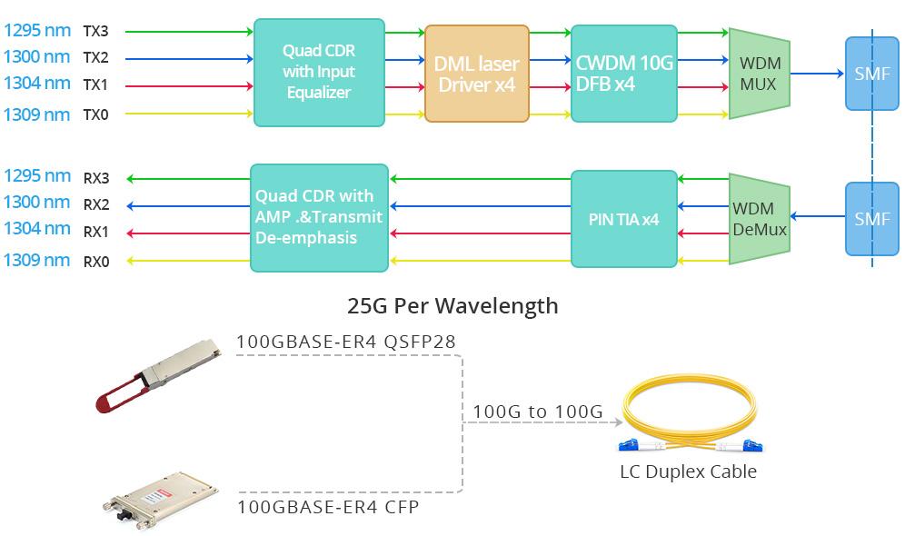 100GBASE-ER4 transceiver working principle