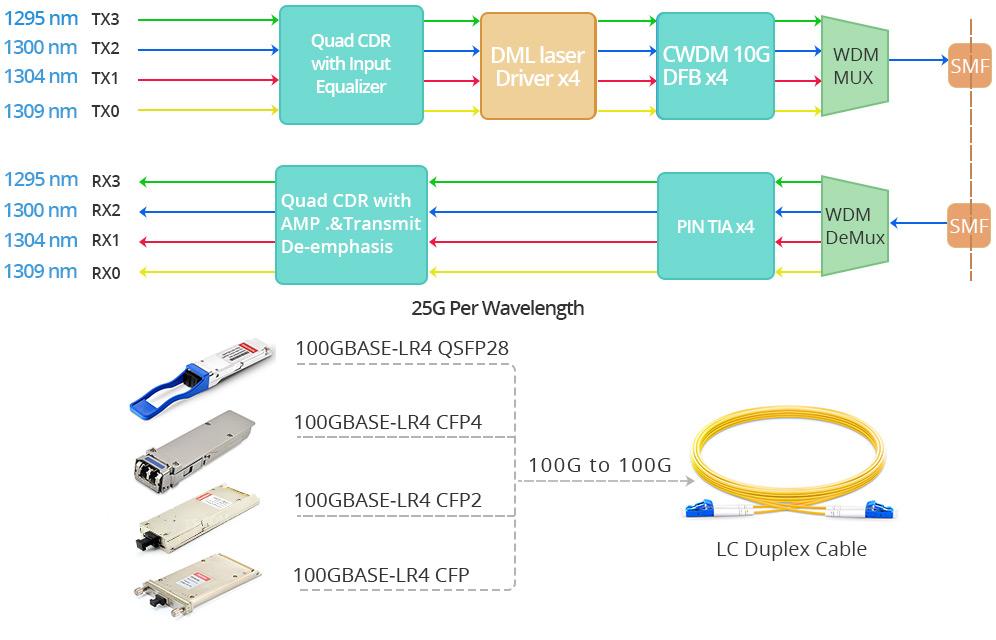 100GBASE-LR4 transceiver working principle