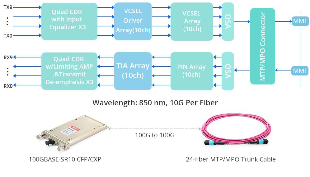100GBASE-SR10 transceiver working principle